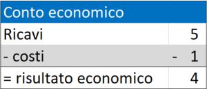 Conto-economico-per-competenza