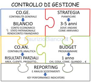 Controllo-di-gestione-strumenti