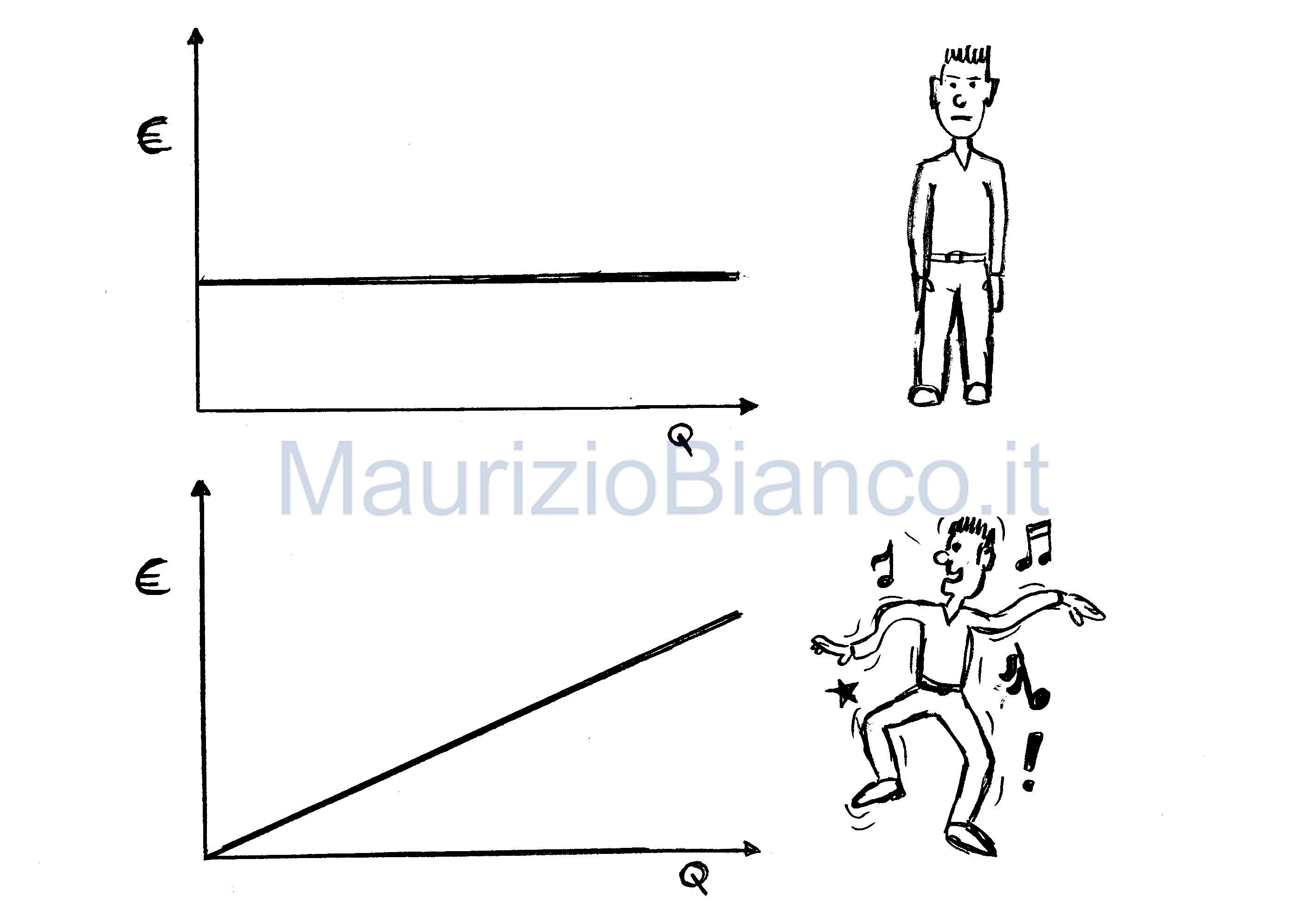 Costi-fissi-costi-variabili