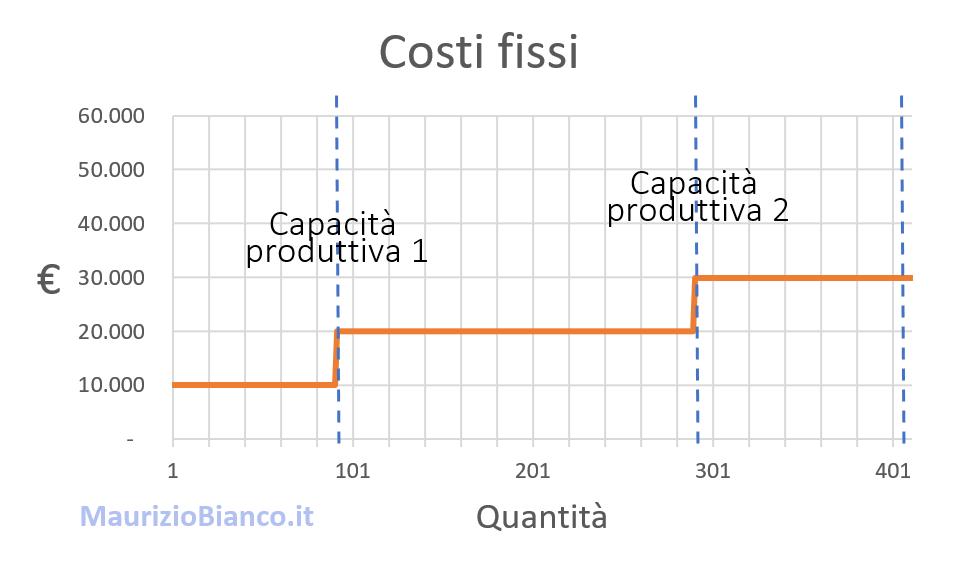 Grafico-costi-fissi-con-diversa-capacità-produttiva