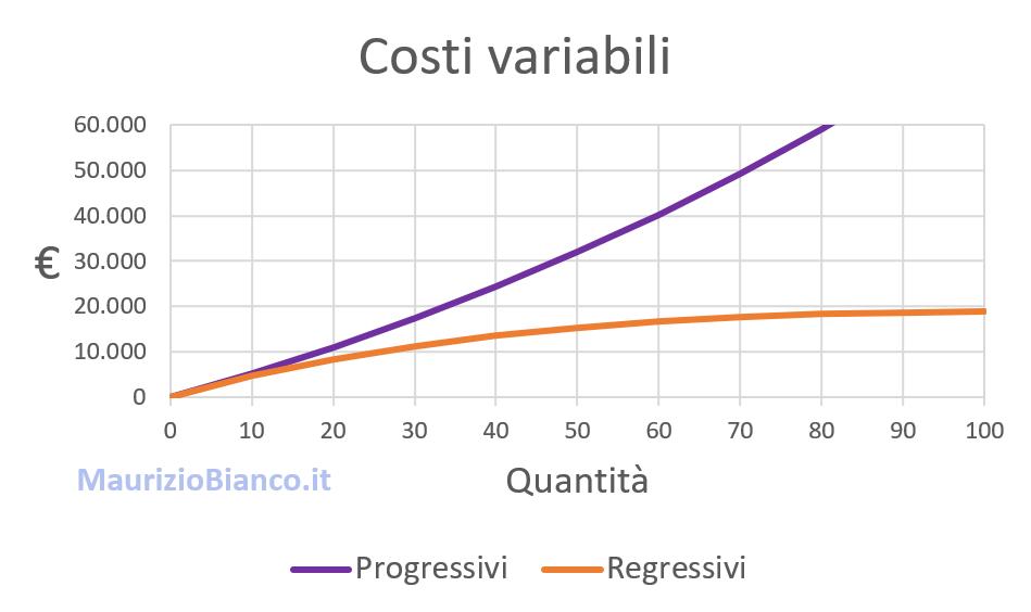 Grafico-costi-progressivi-e-regressivi