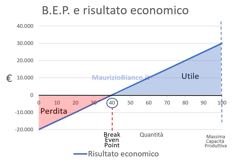 Grafico-BEP-Risultato-Economico