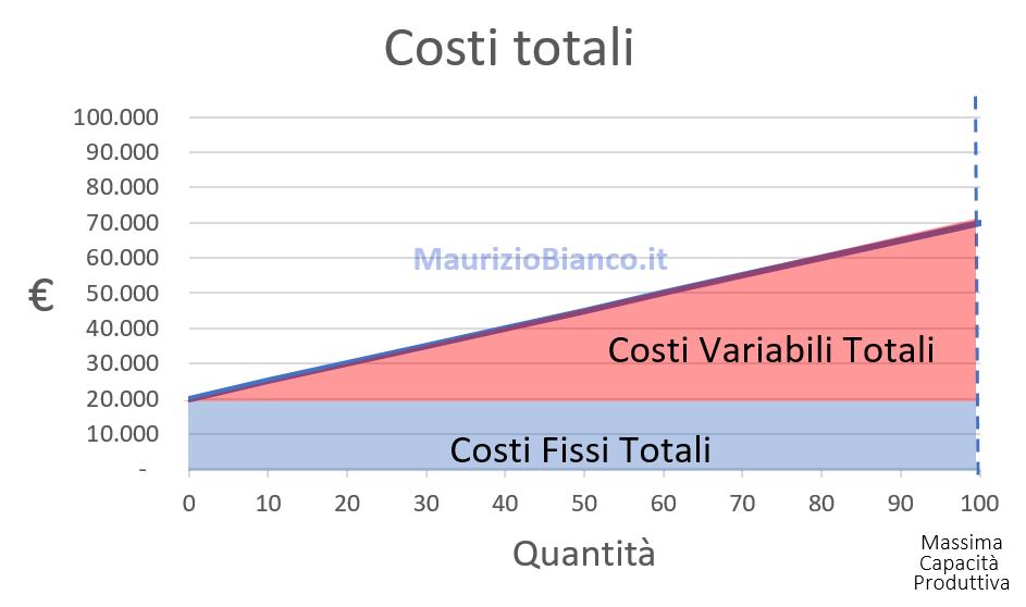 Grafico-Costi-Totali