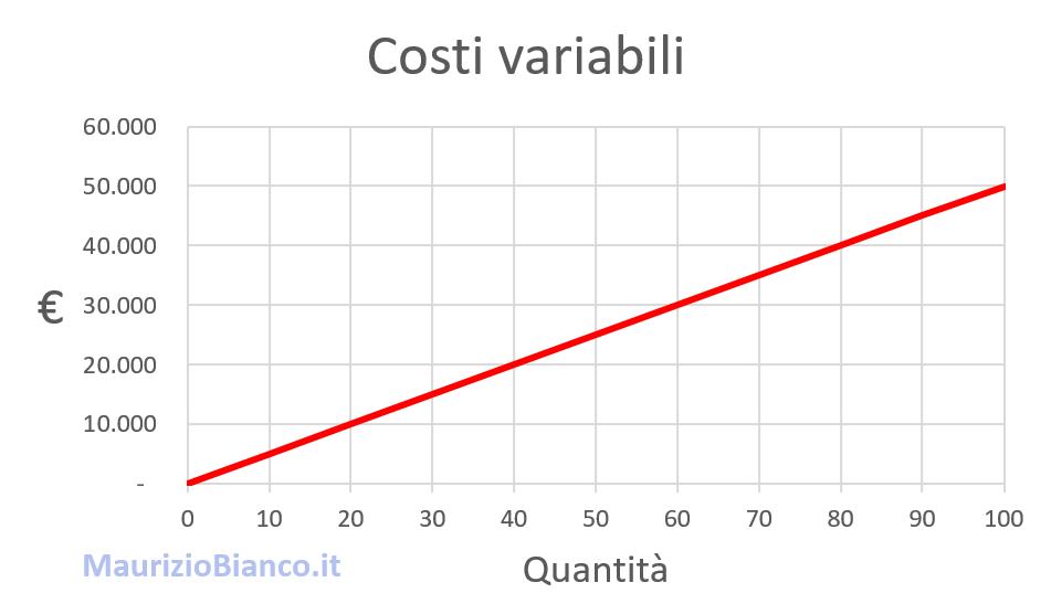 Grafico-costi-variabili