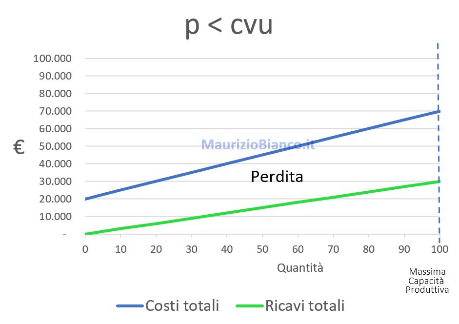 Grafico-prezzo-inferiore-costo-variabile