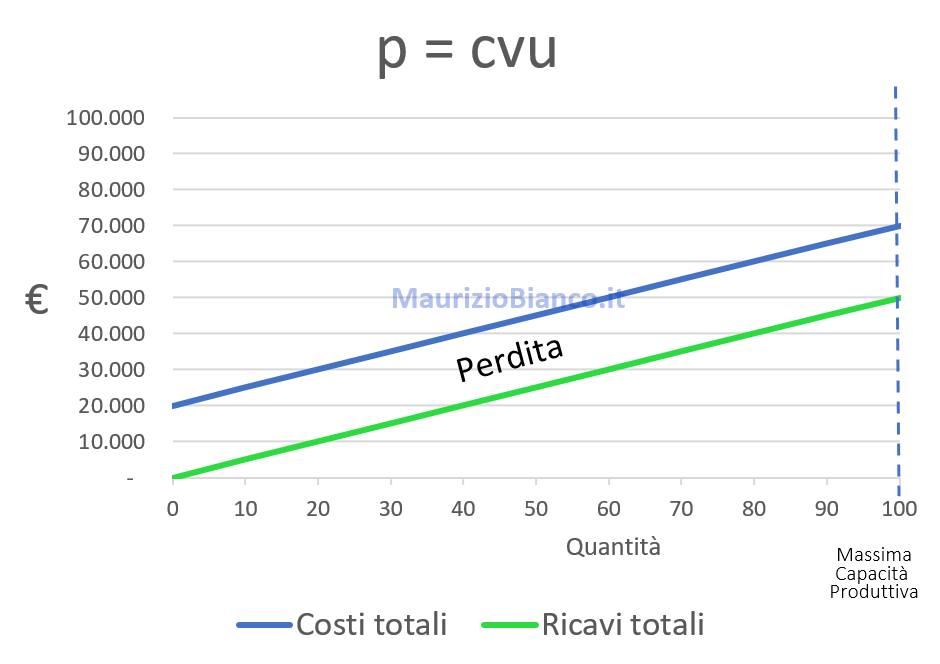 Grafico-prezzo-uguale-costo-variabile