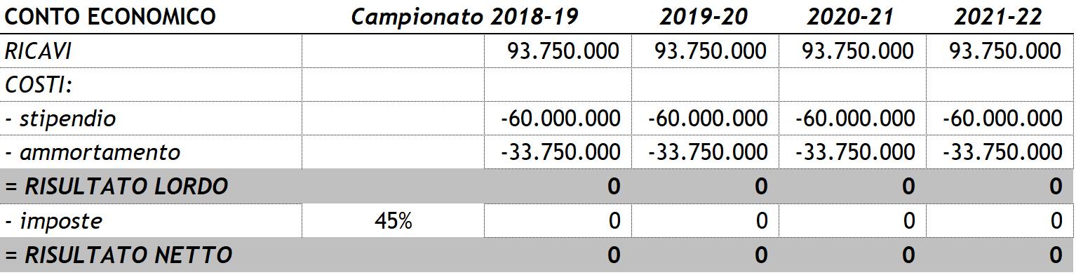 Cristiano-Ronaldo-Conto-Economico-pareggio