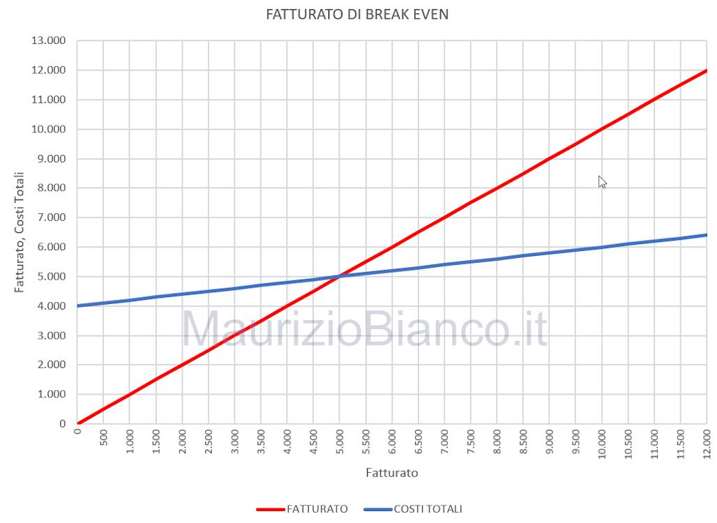 Grafico-fatturato-di-pareggio-imprese-multiprodotto-MaurizioBianco-it