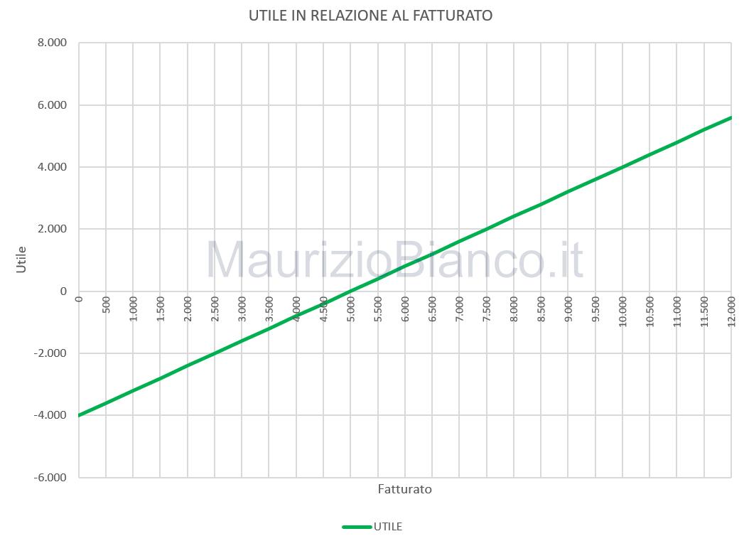 Grafico-utile-fatturato-di-pareggio-MaurizioBianco-it