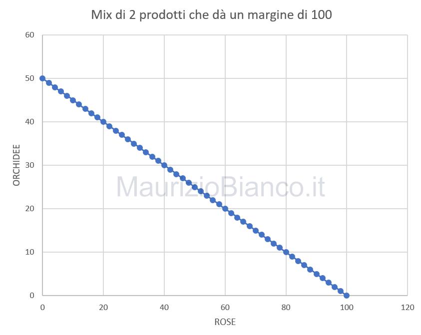 Mix-prodotti-iso-margine-totale