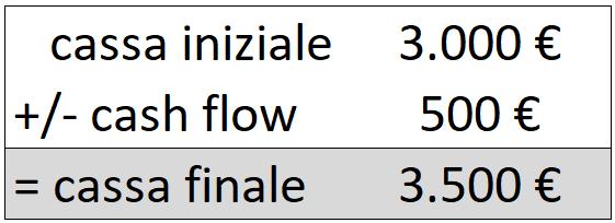 2-cassa-iniziale-cash-flow-positivo-cassa-finale