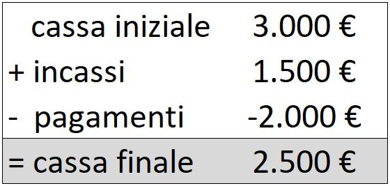 3-Cassa-iniziale-incassi-pagamenti-cassa-finale