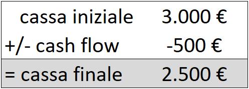 4-cassa-iniziale-cash-flow-negativo-cassa-finale