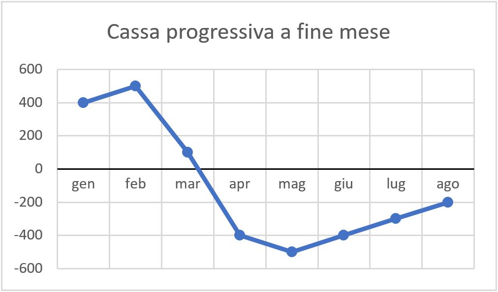g-grafico-cassa-progressiva-a fine-mese
