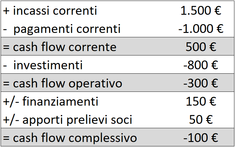 x-cash-flow-complessivo